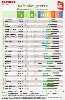 Bauhaus katalog Kalendar sjetve